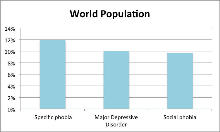 anxiety statistics world